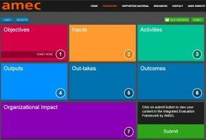 Mål din kommunikation med AMEC's Interactive Evaluation Framework